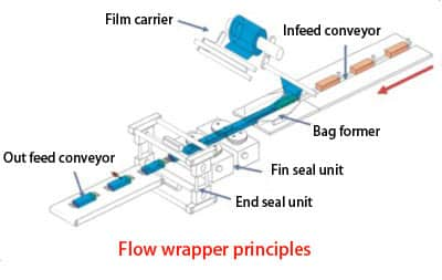 Flow wrapper principles